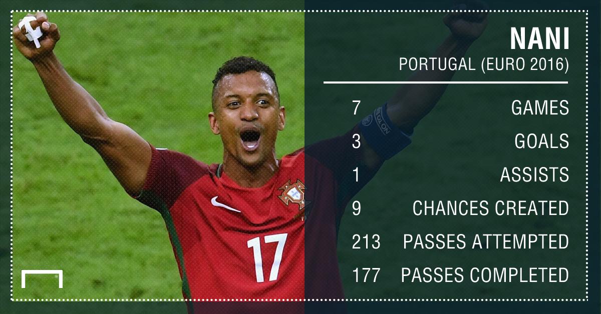 Nani Portugal PS