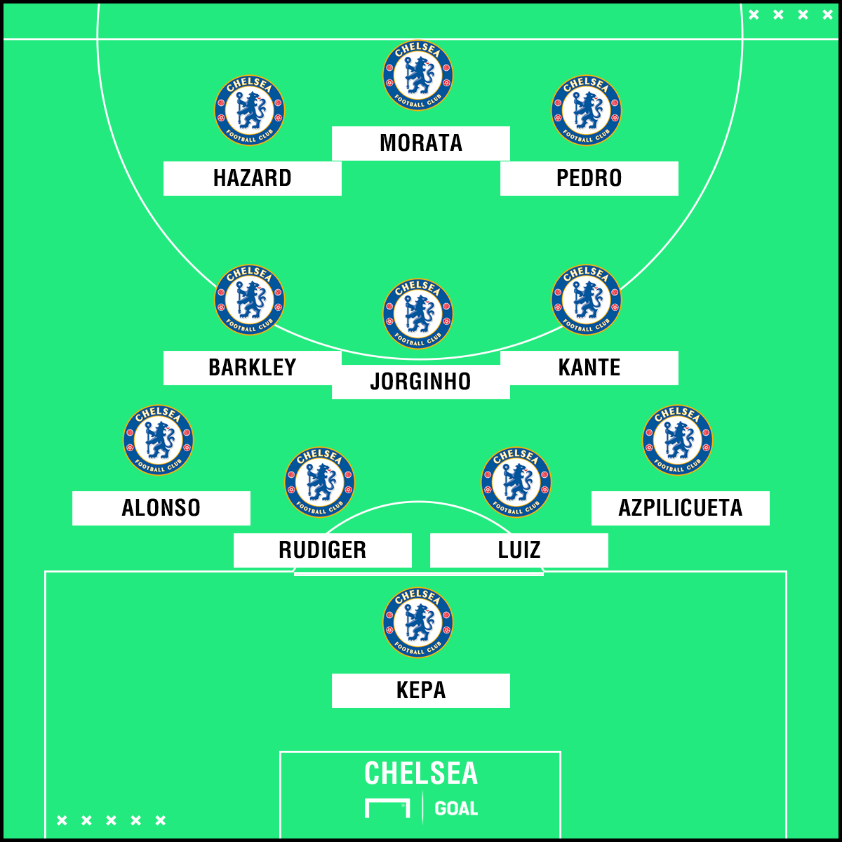 How Chelsea Will Line Up In 2018-19