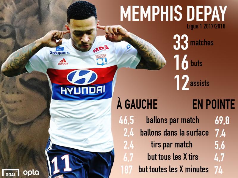 Infographie Memphis