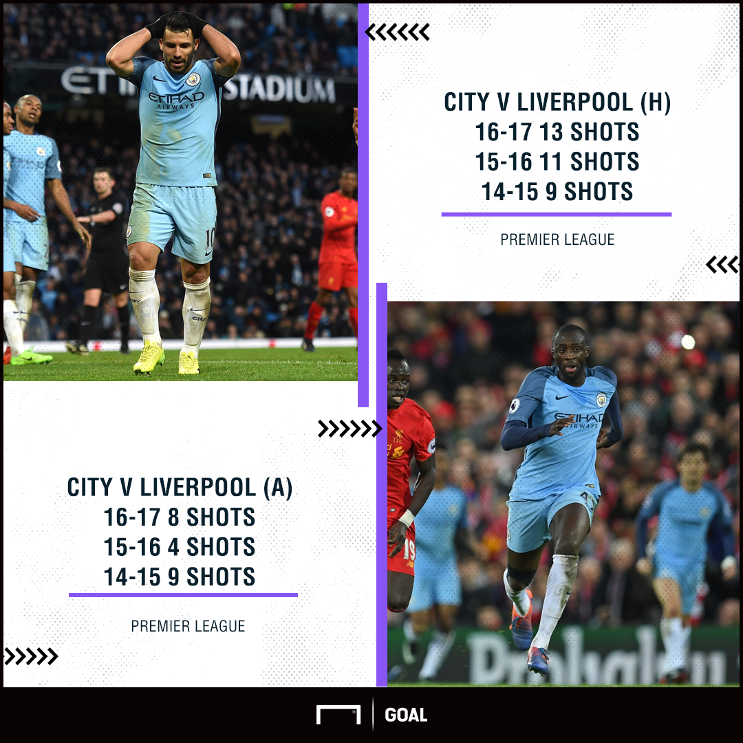 Manchester City v Liverpool shots 14-17