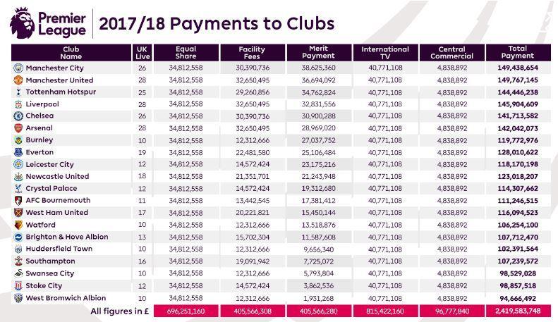 Premier League Pay-out 2017-18