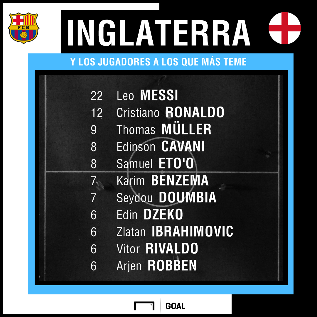 messi contra equipos ingleses top10