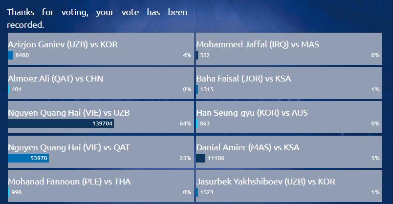 Vote bàn thắng đẹp U23 AFC
