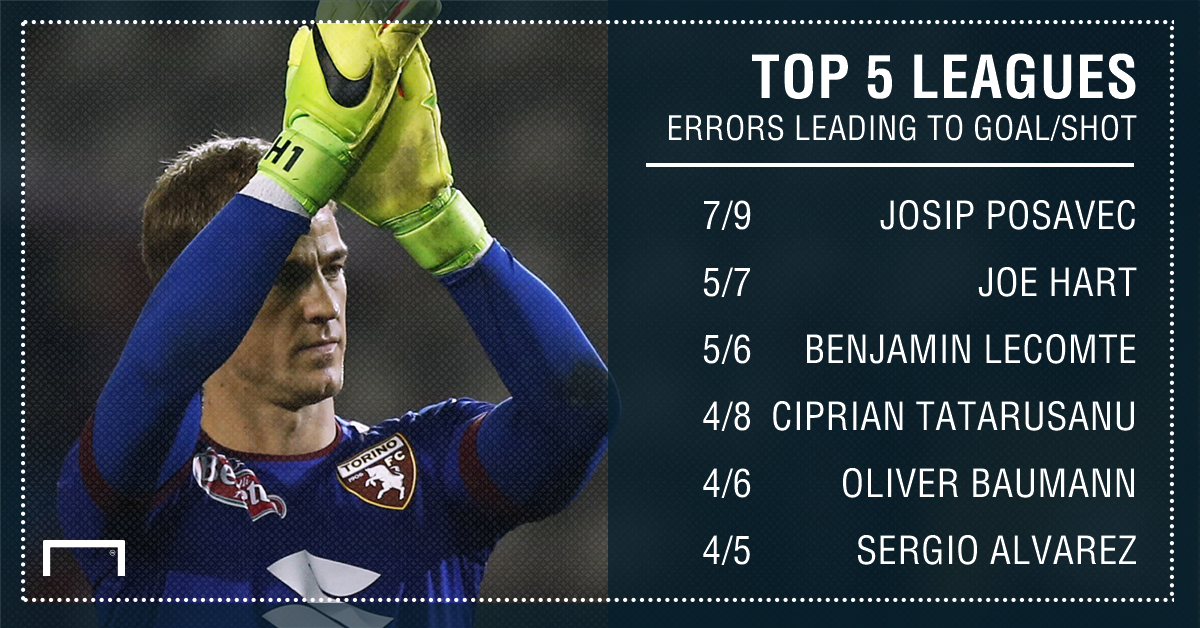 Joe Hart Errors top 5 leagues 16 17