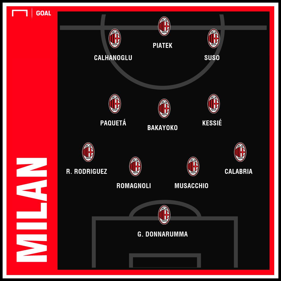 Milan PS 4-3-3 - 2/02/2019