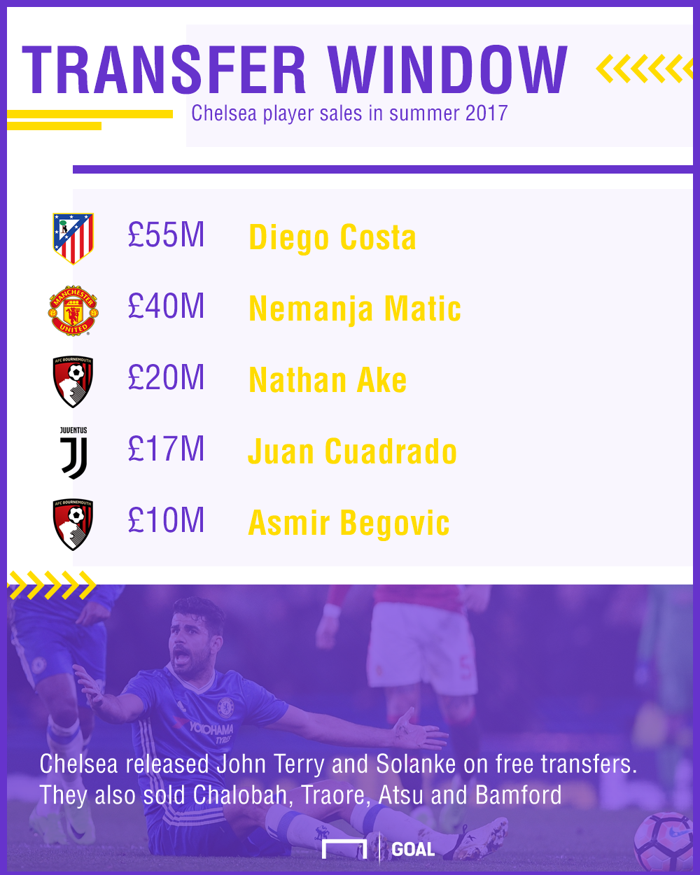 Chelsea player sales GFX