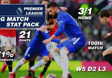 Chelsea vs Man United Match Facts