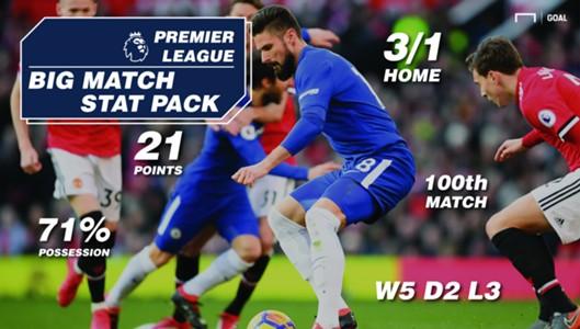 Chelsea Manchester United Bespoke