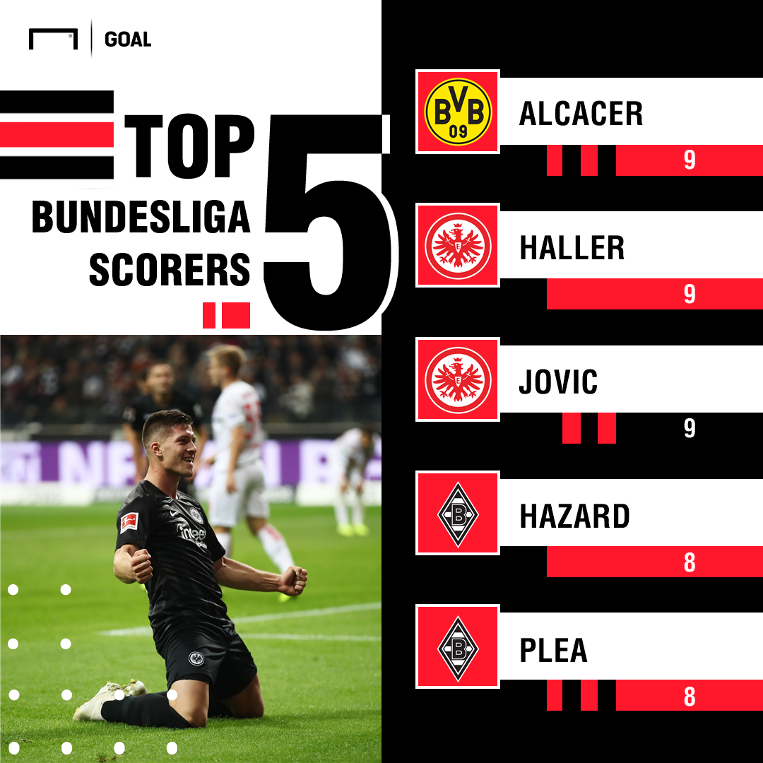 Jovic Bundesliga Top Scorers PS