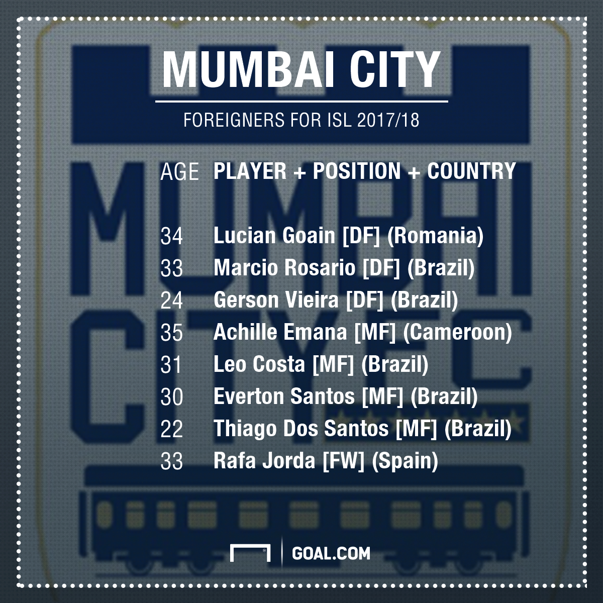 Mumbai City foreign clan
