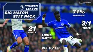 Sportpesa Cardiff Everton