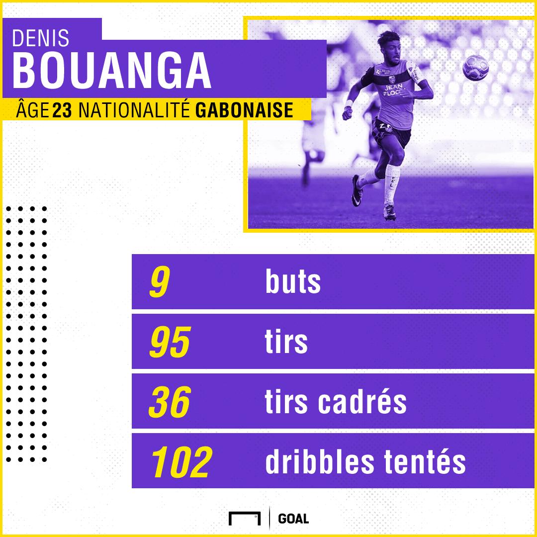 Bouanga stats