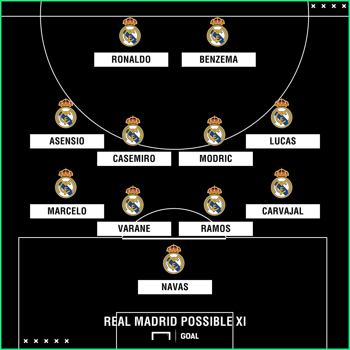 Real Madrid possible Atleti