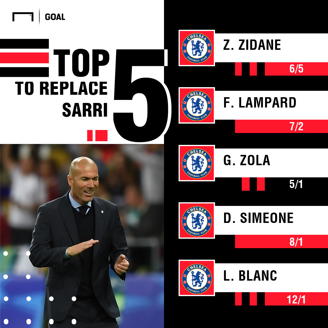 Next Chelsea manager graphic
