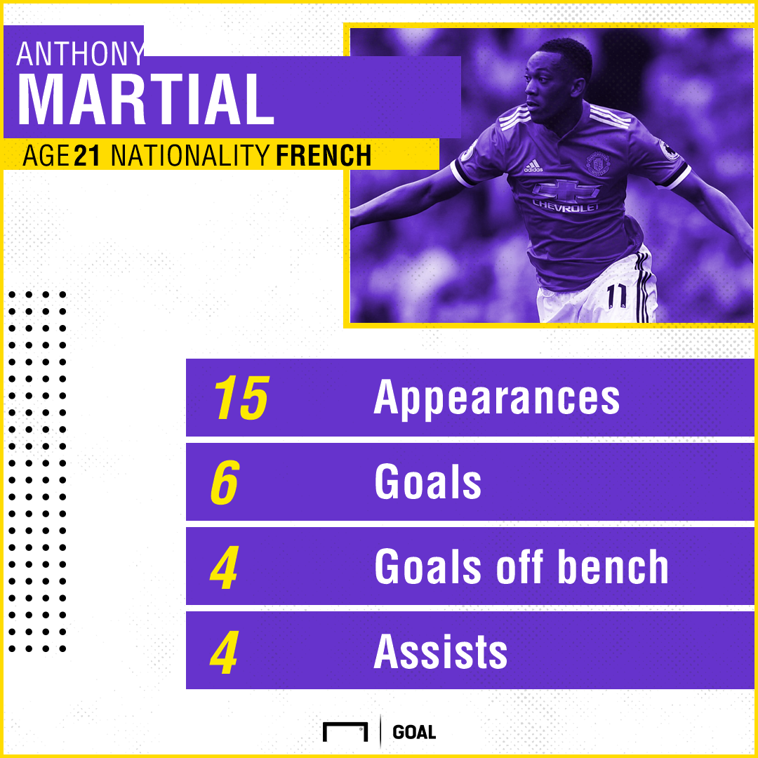 Anthony Martial Manchester United stats 041117