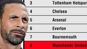 Rio Ferdinand Premier League Table