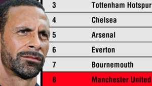Rio Ferdinand Premier League Table