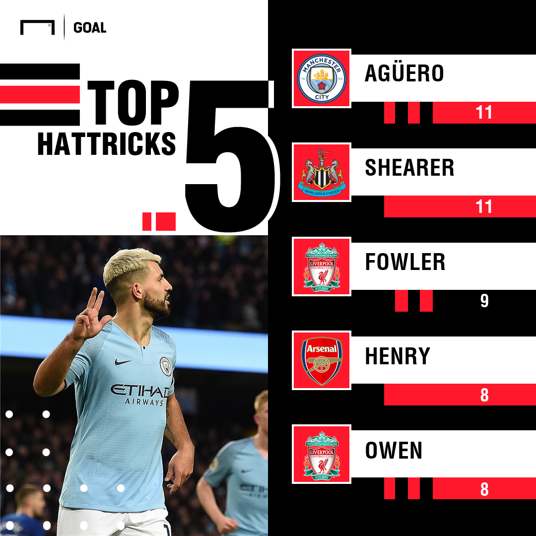 Hat-tricks Premier League