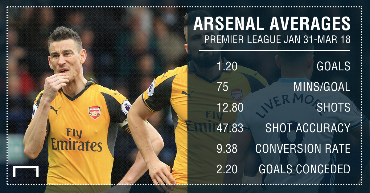 Arsenal averages Jan Mar
