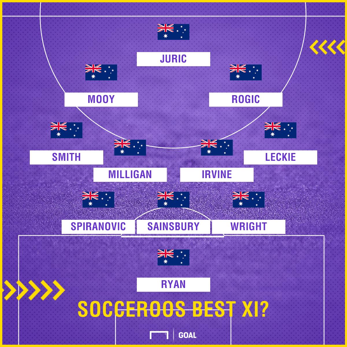 Socceroos squad
