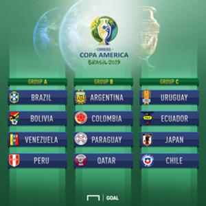 Copa America draw