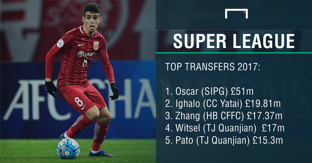 Chinese Super League Top Transfers PS