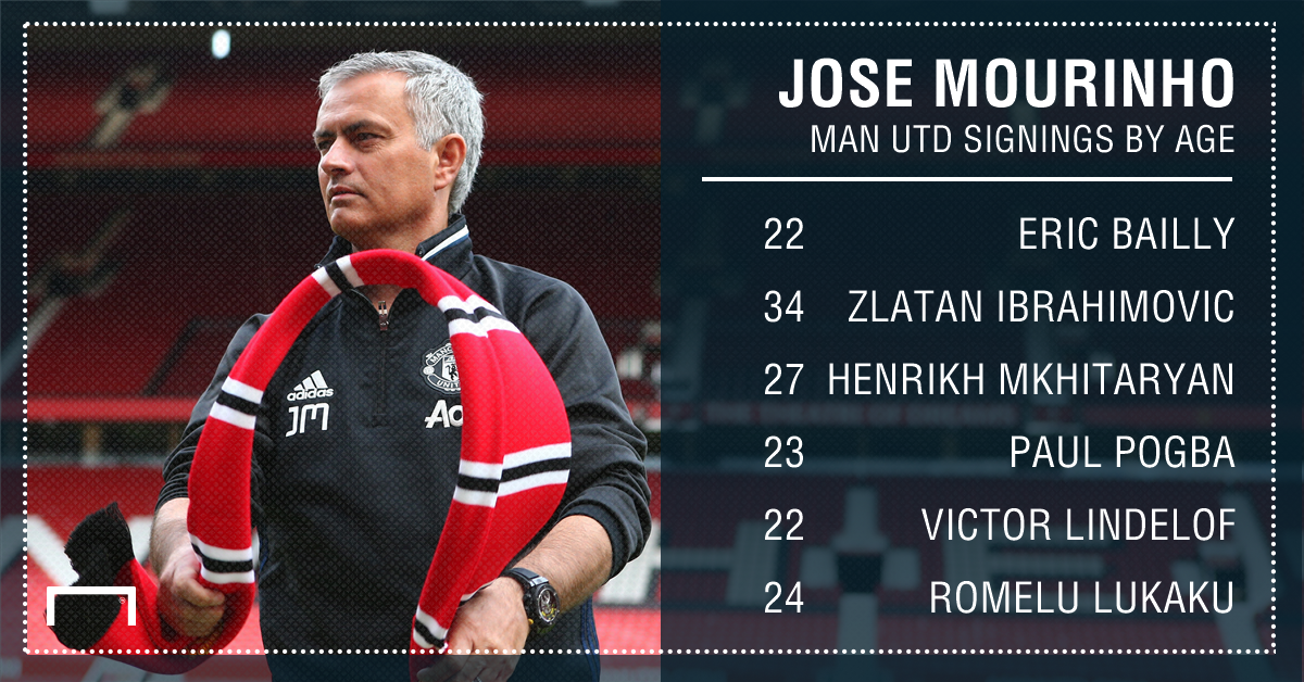 Jose Mourinho signings age