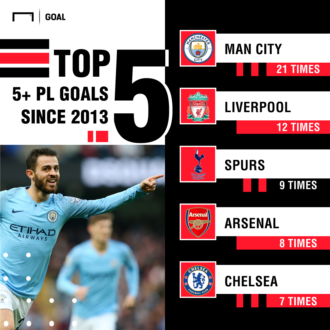Five or more Premier League goals since August 2013