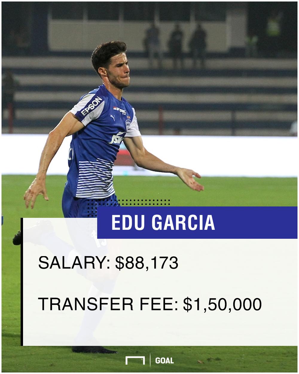 Edu Garcia salary