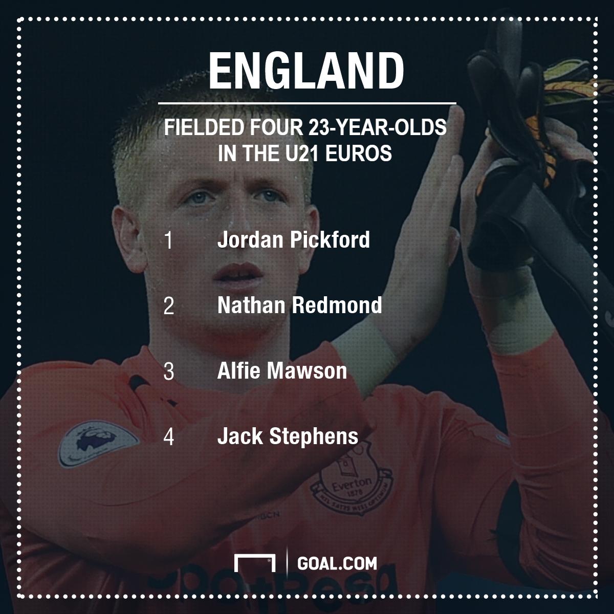 GFX England U21 Euros