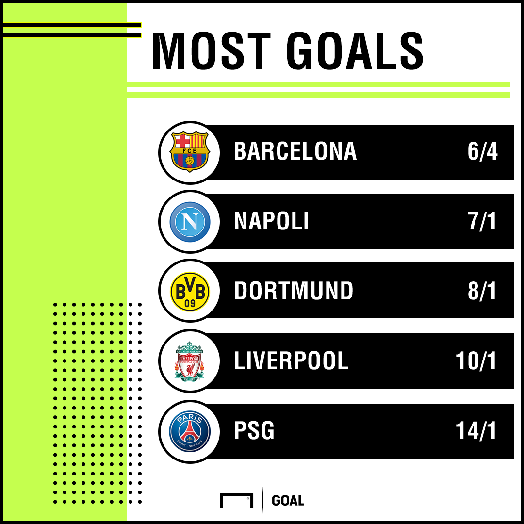 Champions League most goals 1809 graphic