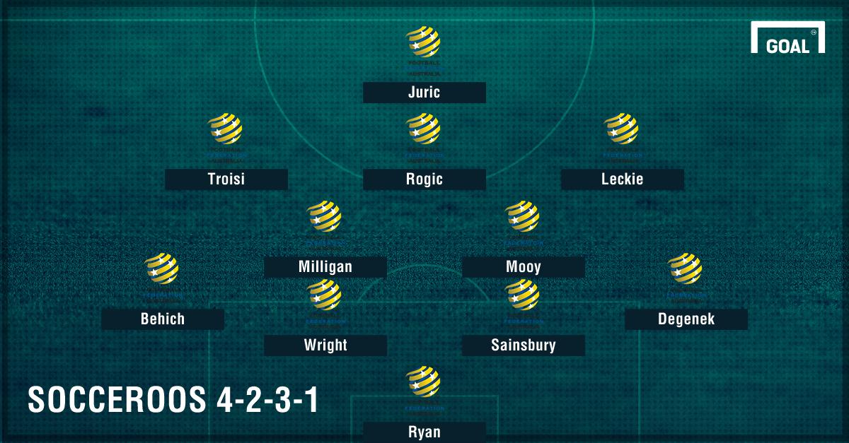 GFX Socceroos 4-2-3-1 formation
