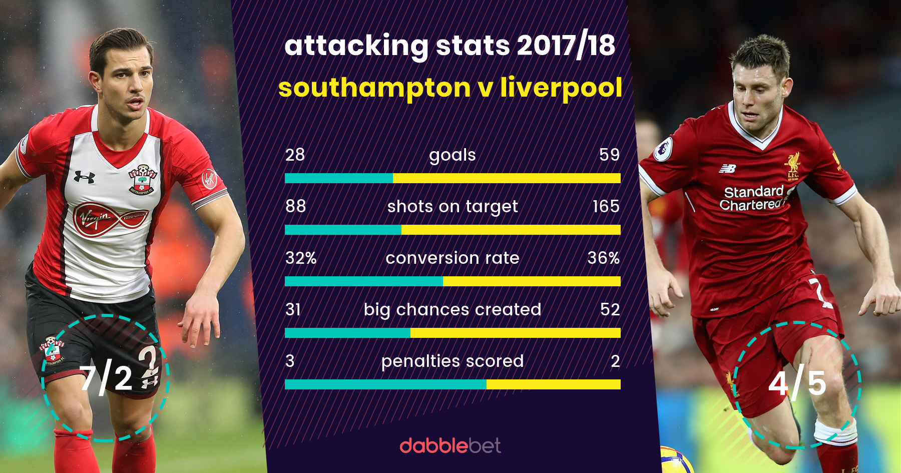 Southampton Liverpool graphic