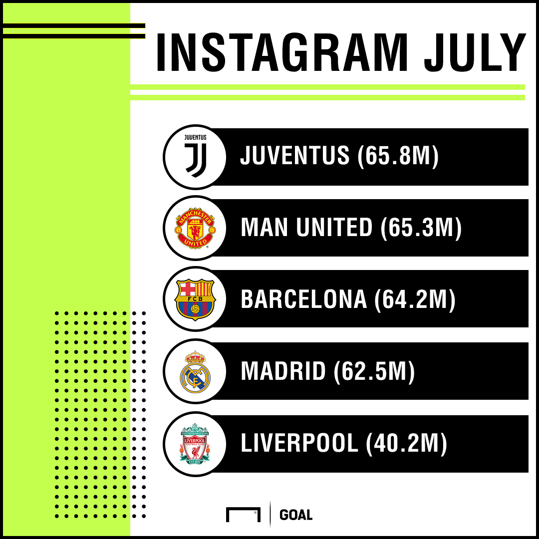 Instagram Interactions July PS