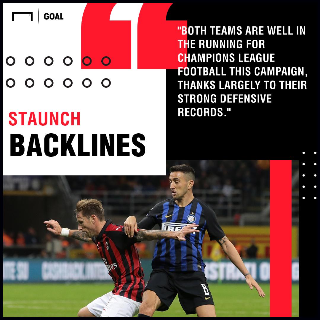 AC Milan v Inter Betting Preview