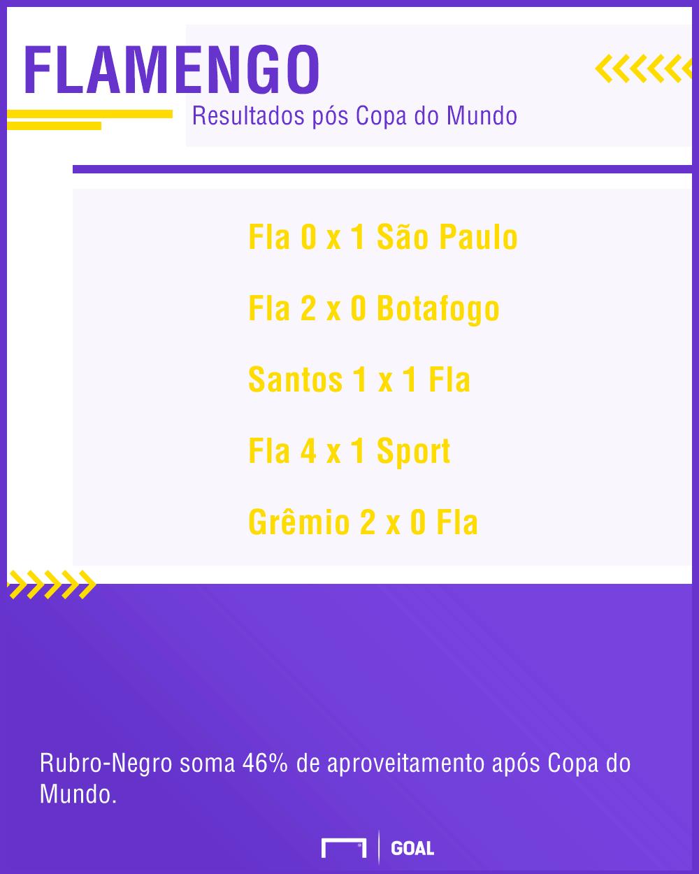 GFX Flamengo pós Copa do Mundo 06/08/2018