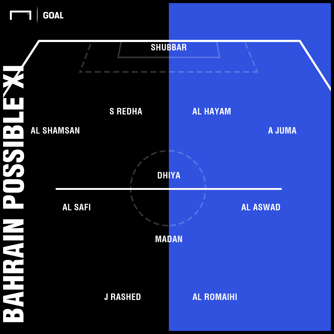 bahrain possible xi india