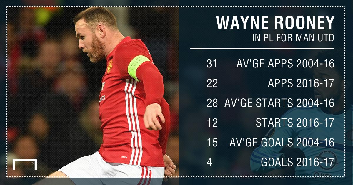 Wayne Rooney stats