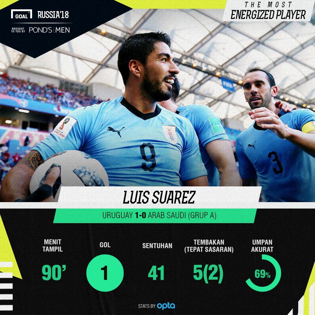 Most Energized Player Uruguay vs Arab Saudi Luis Suarez