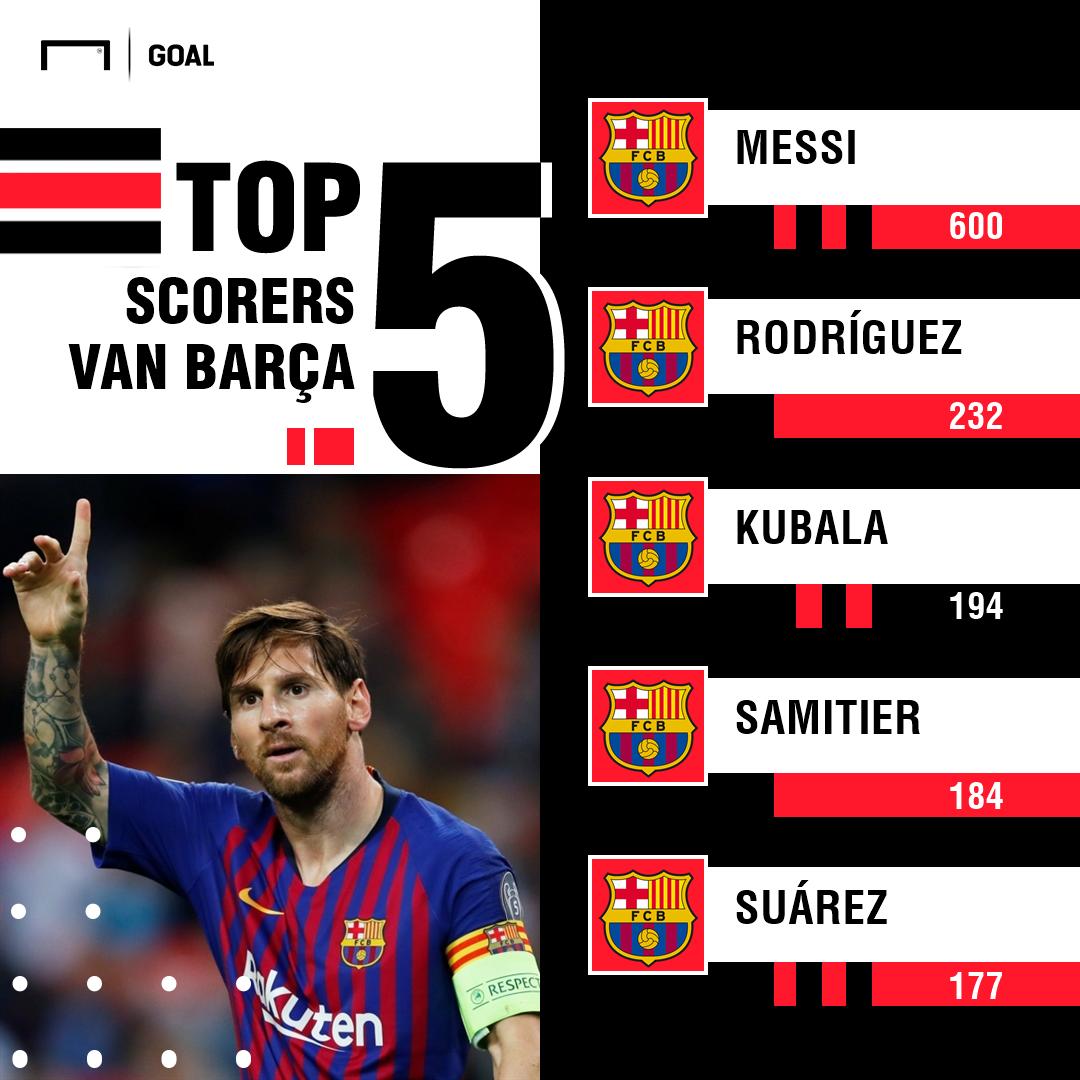 Barcelona topscorers GFX Dutch