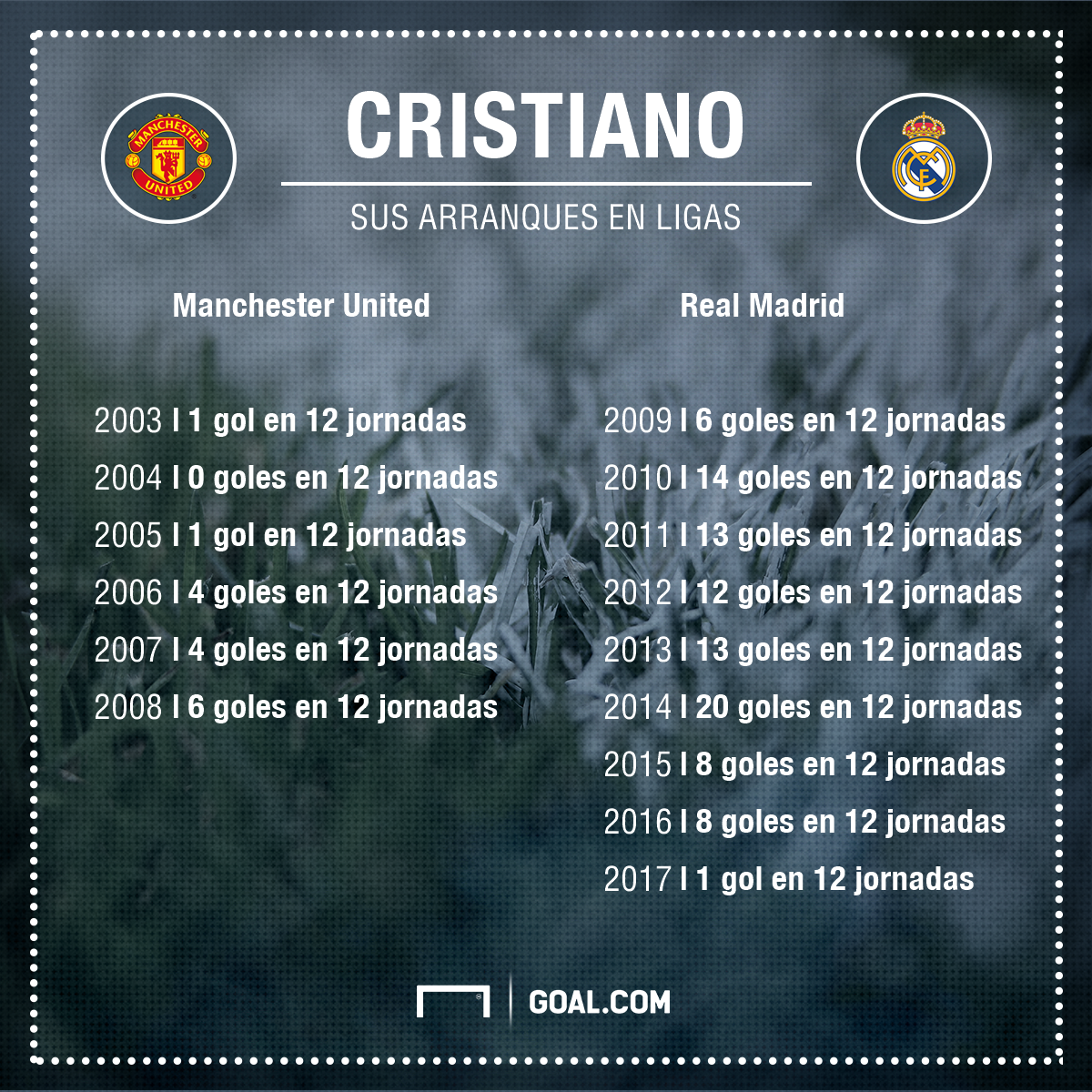 Goles Cristiano Ronaldo en 12 jornadas