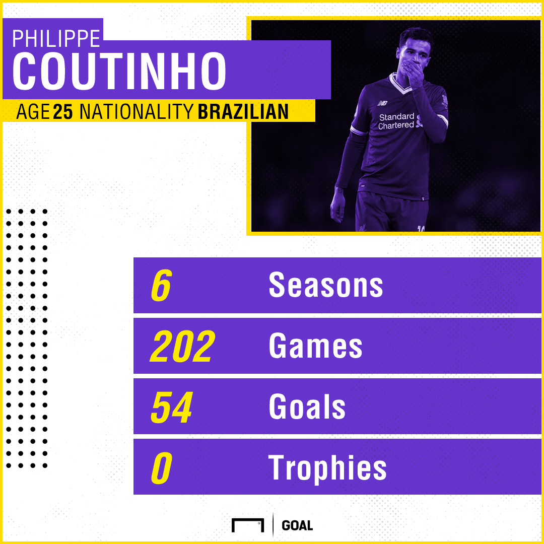 GFX Coutinho Liverpool Stats