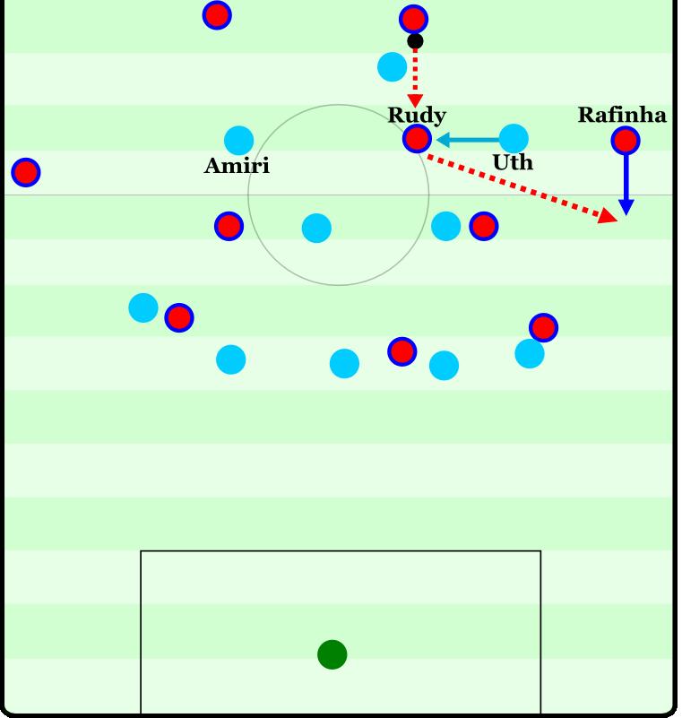Bayern-Hoffenheim Spielaufbau