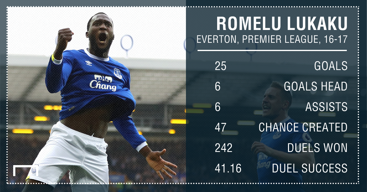 Romelu Lukaku Everton 16 17