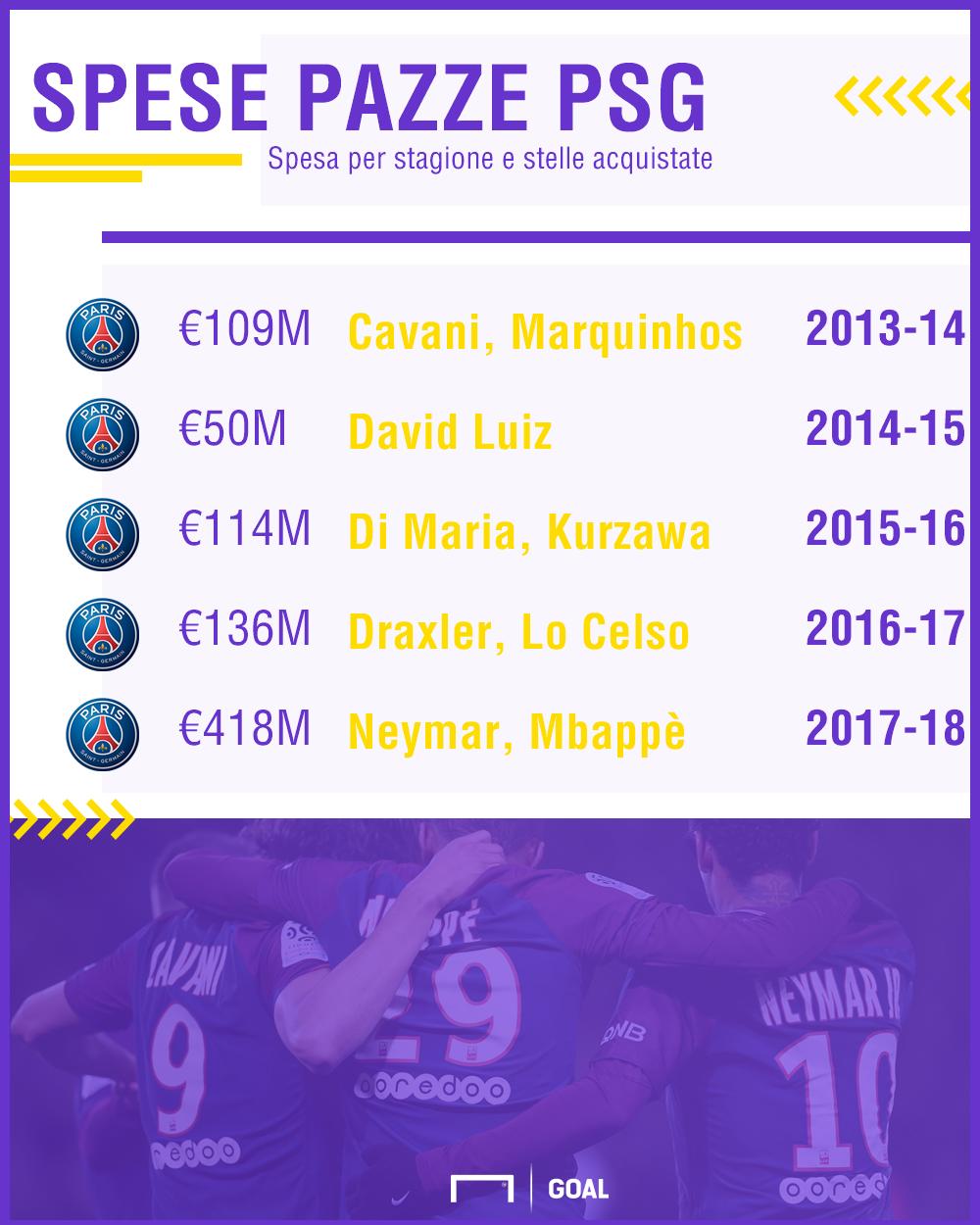 Calciomercato, il PSG vuole Conte. E spunta la lista dei partenti