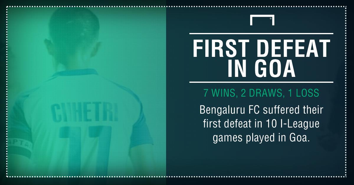 GFX Bengaluru FC I-League