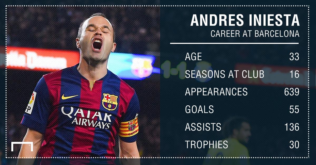 Iniesta stats Barcelona