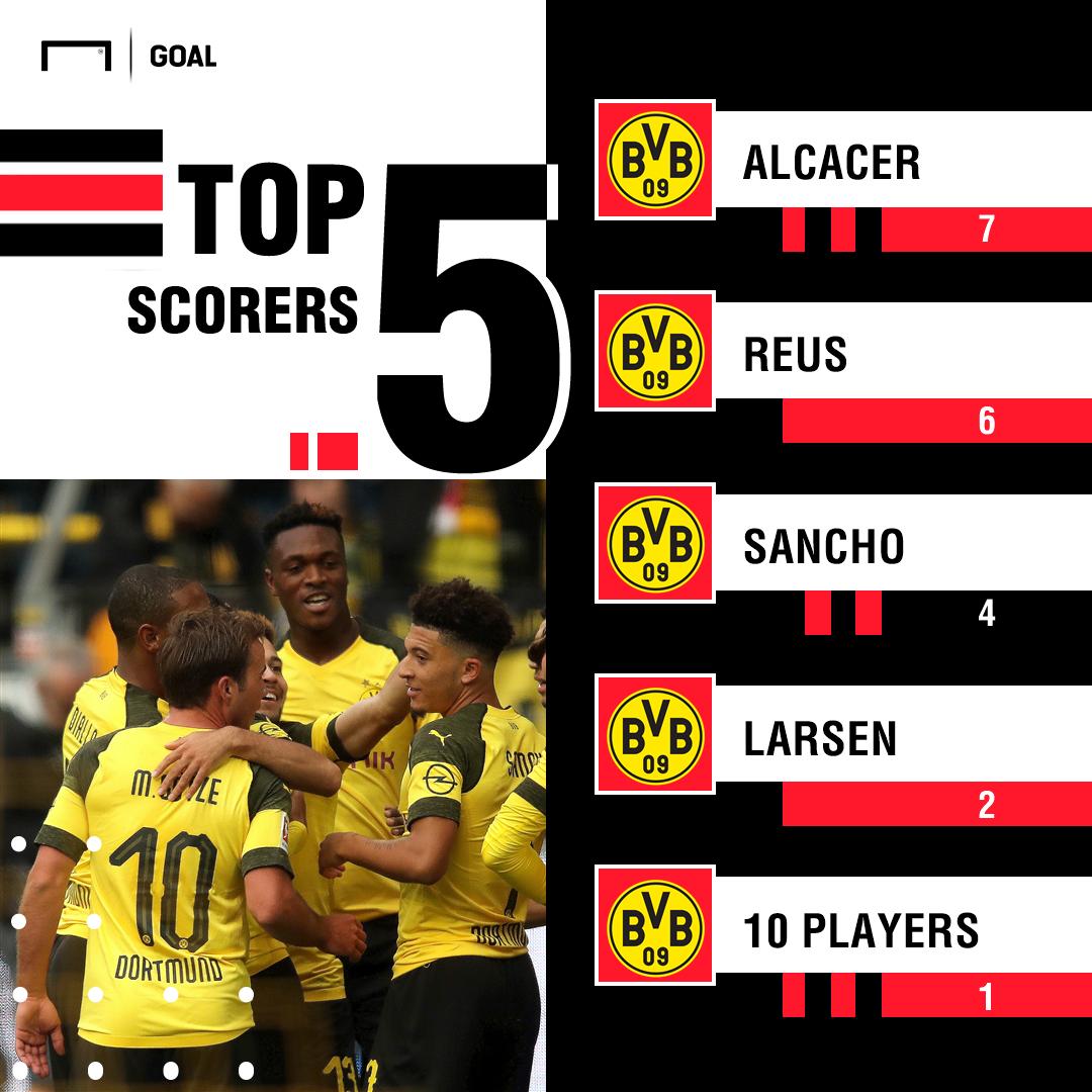 GFX Dortmund Bundesliga scorers