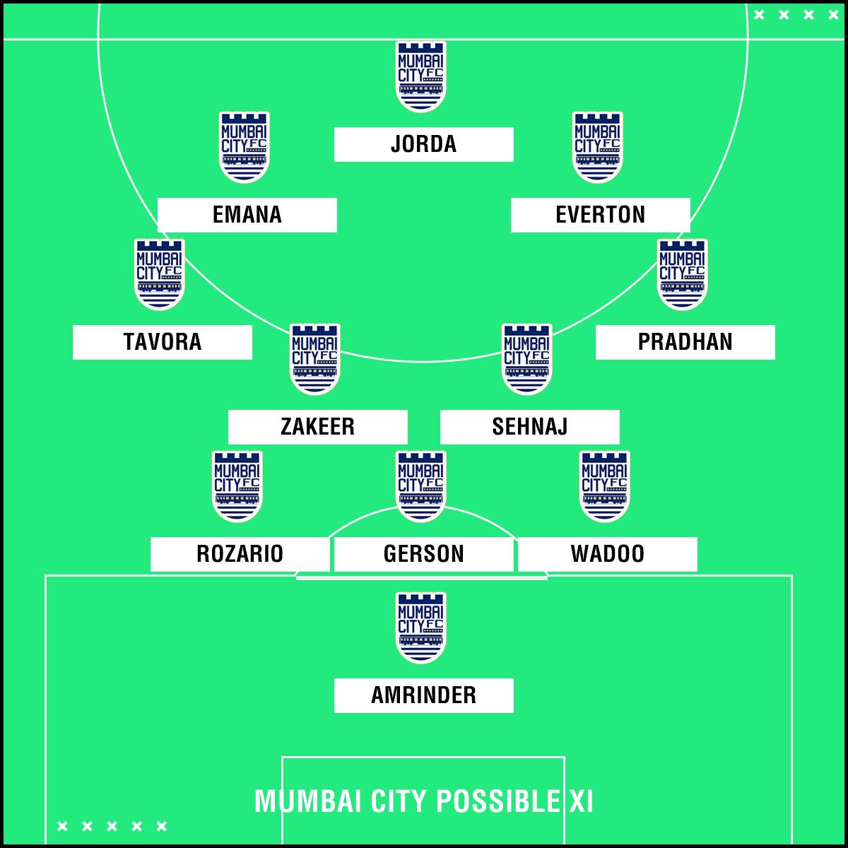 Mumbai City predicted XI