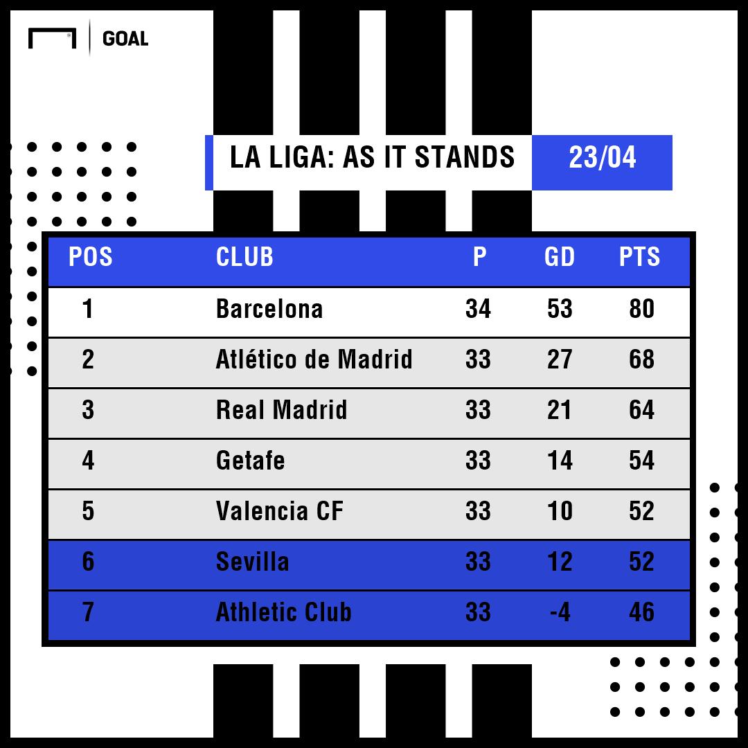 La Liga Table April 23
